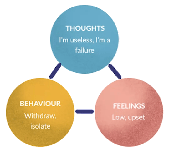 CBT Vicious Cycle Example: Emotions, Thoughts and Feelings influence each other