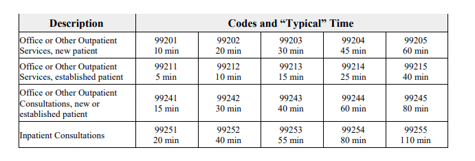 E/M Codes and Time Chart