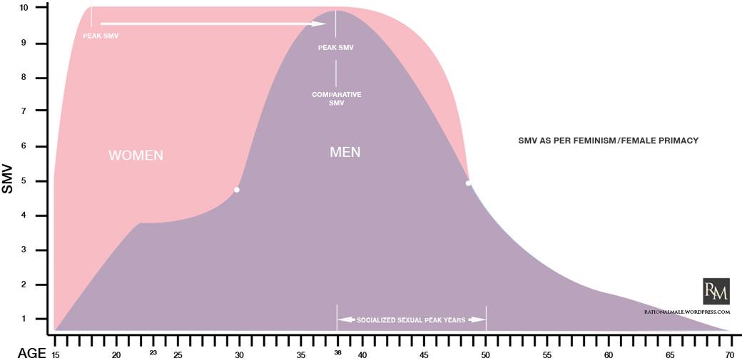 Womens sex peak