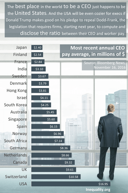 annual-ceo-pay-average