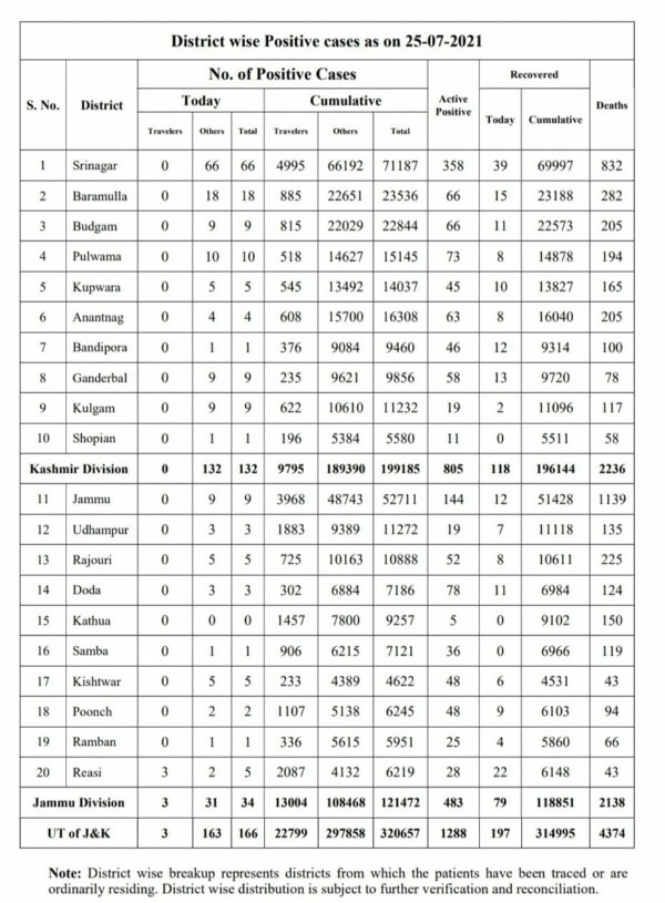 Jammu and Kashmir reported 166 new covid-19 cases, 28 of them from BSF, even as there was no death