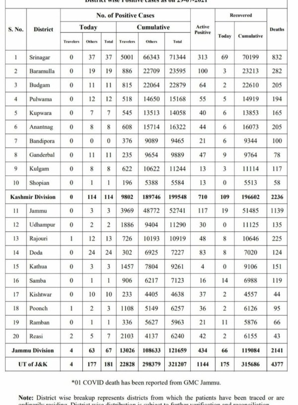 Jammu and Kashmir reported 181 new covid-19 cases even as one person succumbed