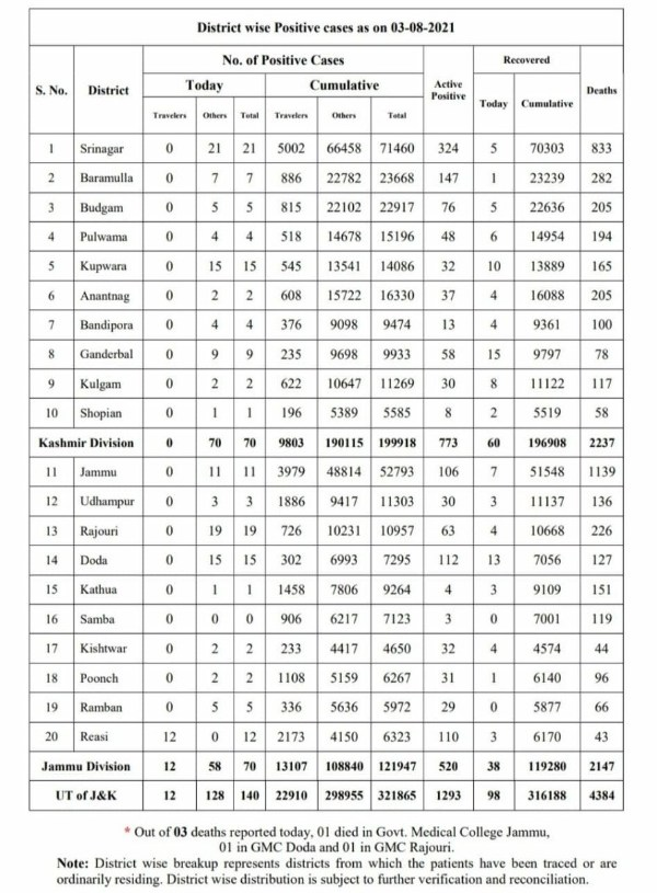 Jammu and Kashmir reported 140 new covid-19 cases while three persons succumbed