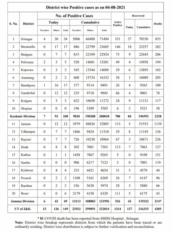 Jammu and Kashmir reported 149 new covid-19 cases while one more person succumbed