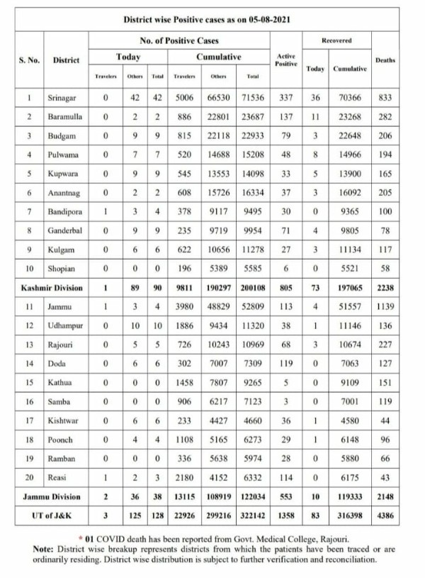 Jammu and Kashmir reported 128 new covid-19 cases while one more person succumbed