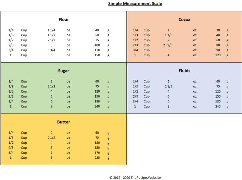 Kitchen Measures - TheRecipe.Website