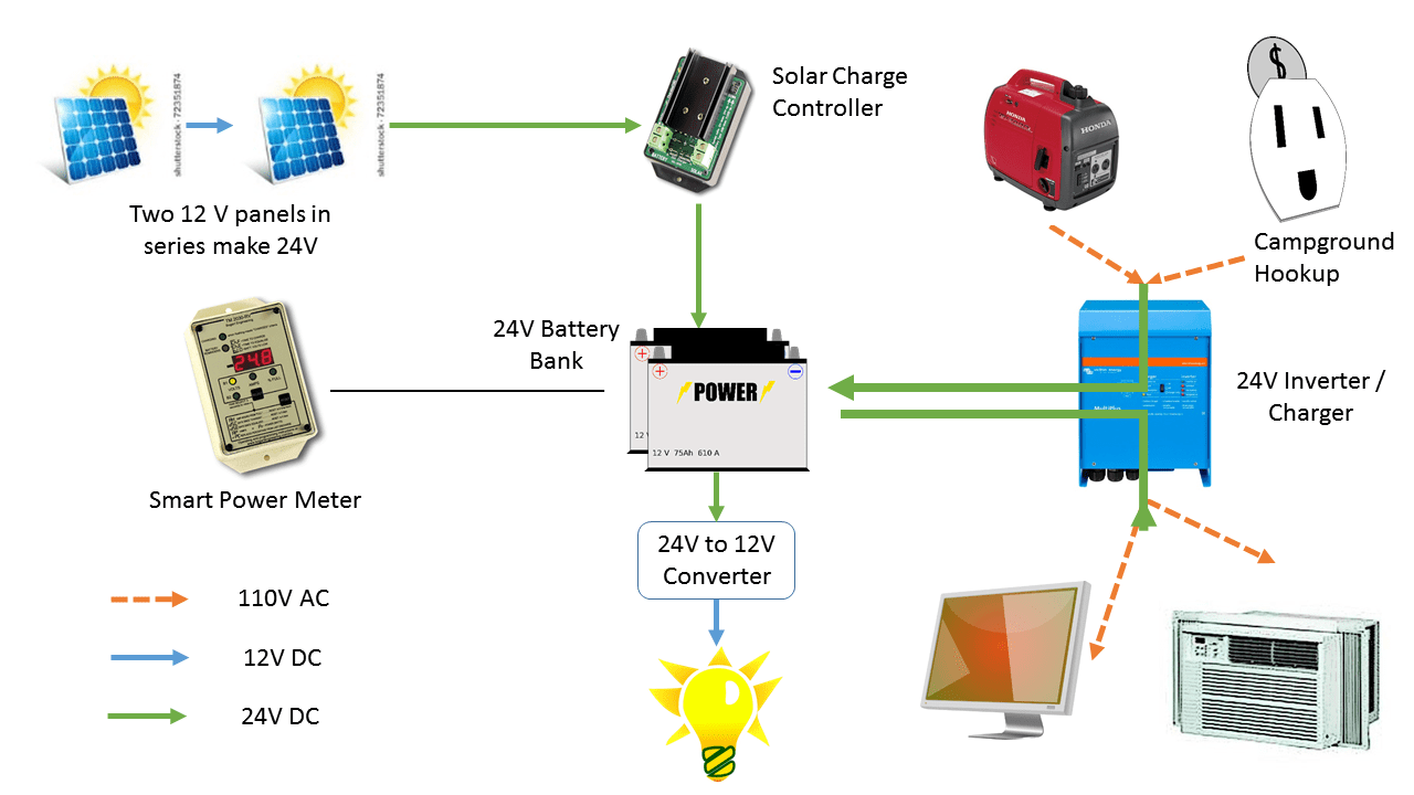 diy solar panel wiring diagram photosynthesis stages rv the reckless choice and below is what it looks like installed i still need to clean up some of small sensing wires but big ones are pretty at least