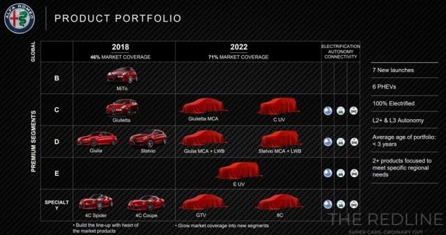 Alfa Romeo 2022 Plan