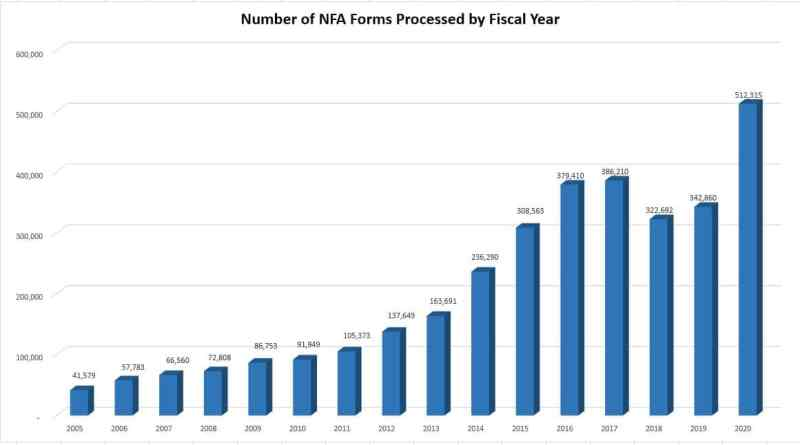 NFA forms by fiscal year