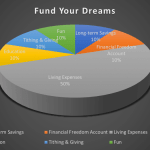 Are You Ready to Fund Your Dreams?