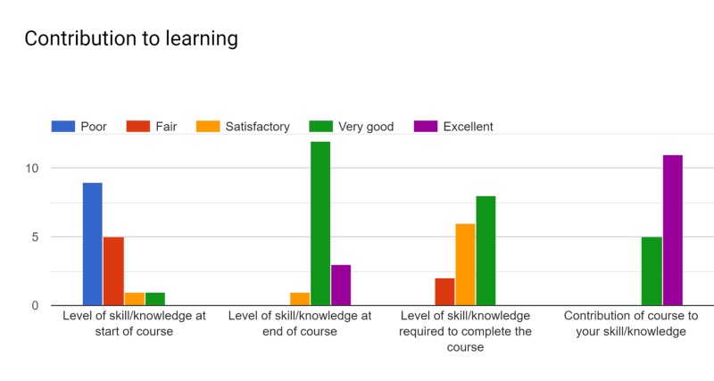 CSE 1223 (Spring 2019): Contribution to Learning