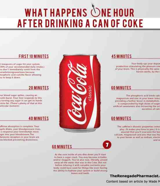 'What Happens One Hour After Drinking Soda' Graphic