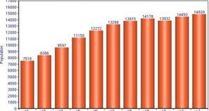 Manilva Population Growth
