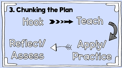 School counseling lesson planning chunking