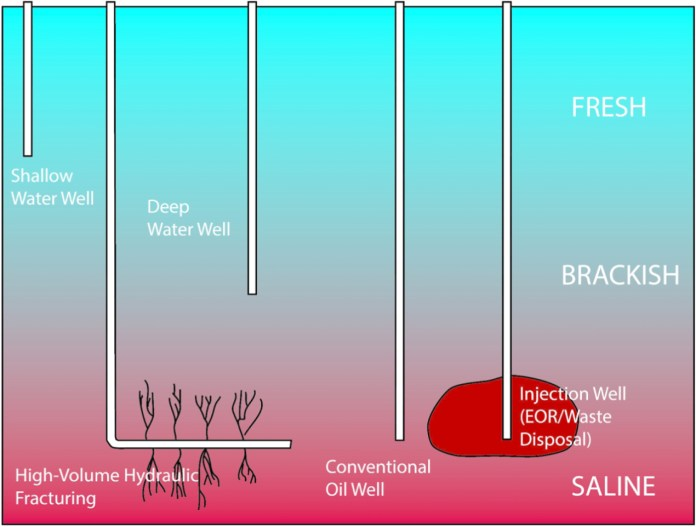 Graphic of injection wells