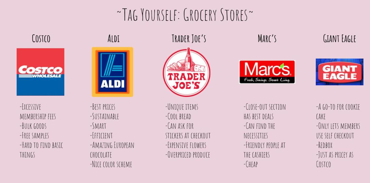 Tag Yourself Grocery Stores Hb In Retrospect