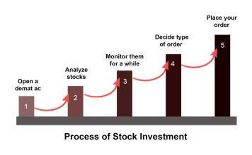 stock investment process
