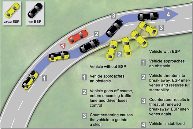 car safety features abs ebd tcs esp