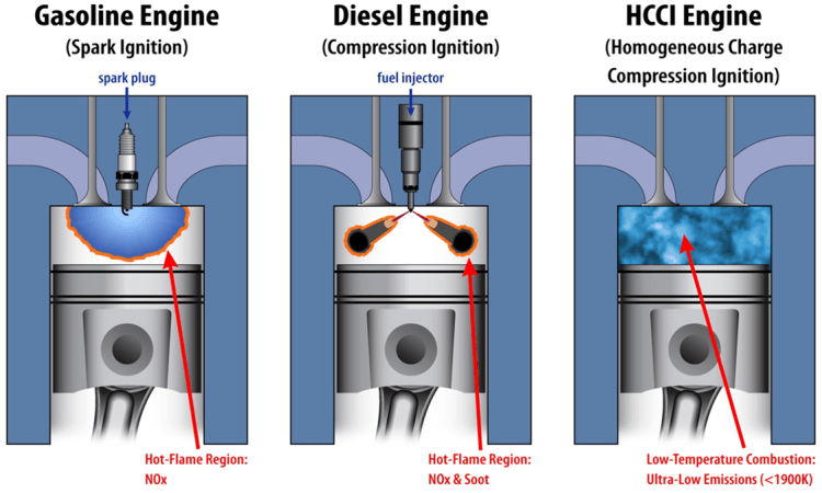 HCCI (Homogeneous charge combustion ignition) engine