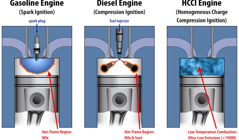 engines types