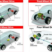 AWD vs FWD vs RWD vs 4WD