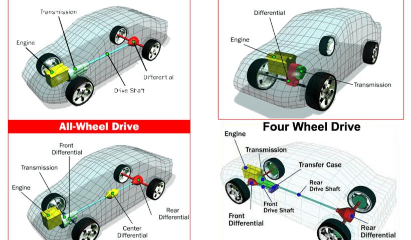 4wd awd rwd fwd drivetrain of the cars