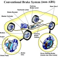 What are brakes & How Braking system works in Cars