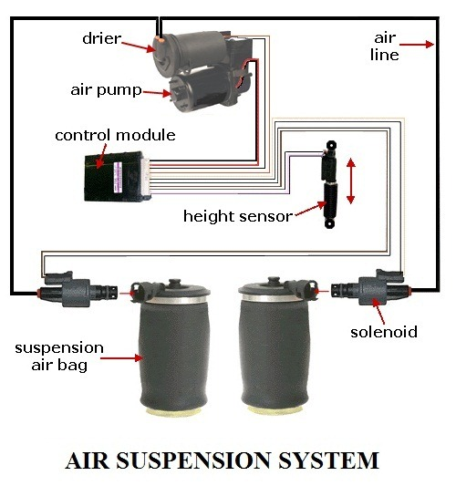 COMPONENTS-OF-AIR-SUSPENSION