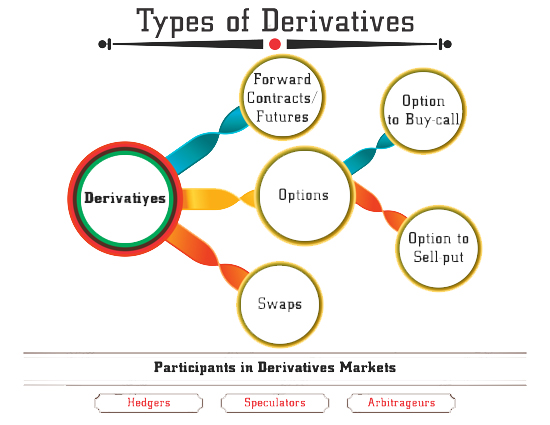 Derivative market and types