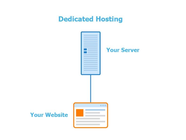 best web hosting service provider