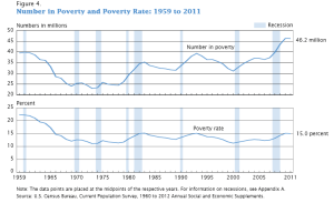 number_in_poverty_and_poverty_rate_1959_to_2011-_united_states