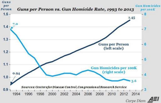 3 Data Points That Crush The Gun Control March