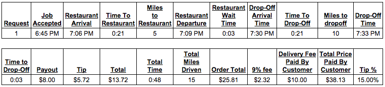 Postmates Driver Review & Pay: How Much Money Did I Make?