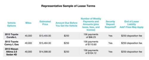 Uber-Leasing-Terms-Sample