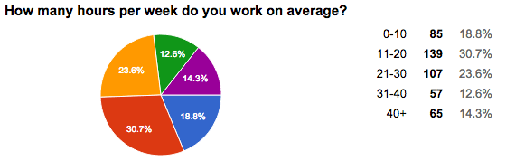 How many hours per week do you work on average?