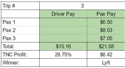 Lyft Line Pay