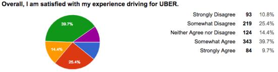 2017 Uber Driver Satisfaction