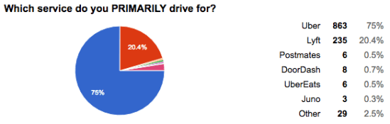 Primarily drive for uber