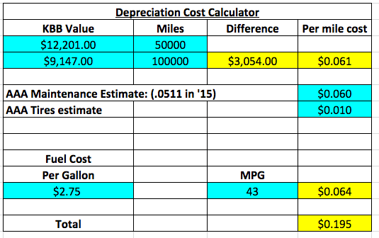 cost to drive per mile calculator