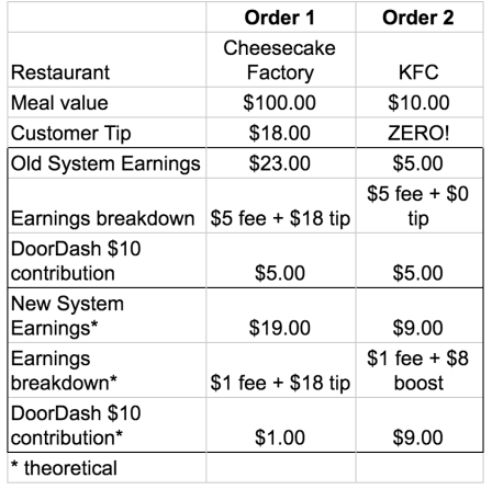 DoorDash Updates Its Pay Structure