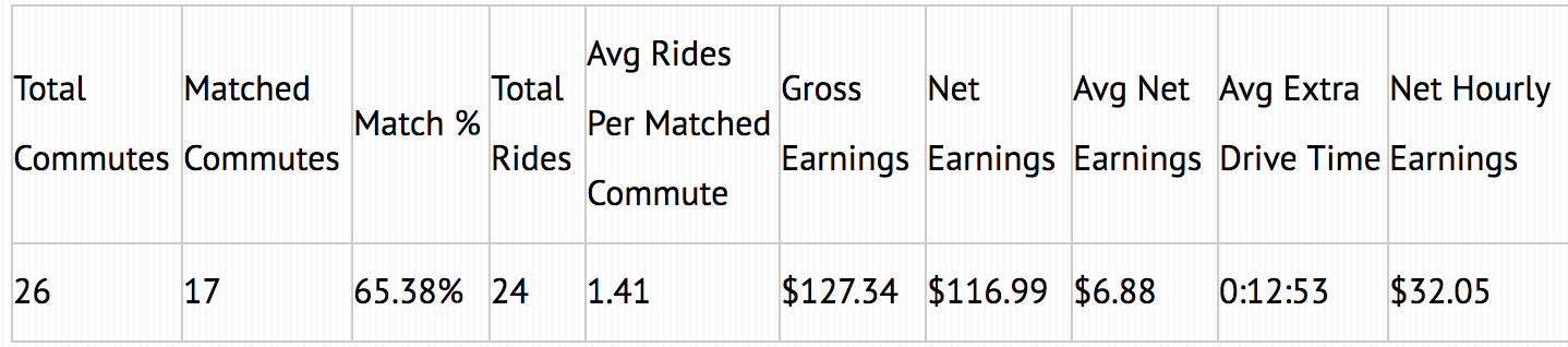 Overall commuting earnings