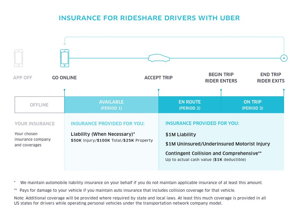 image of Uber insurance process