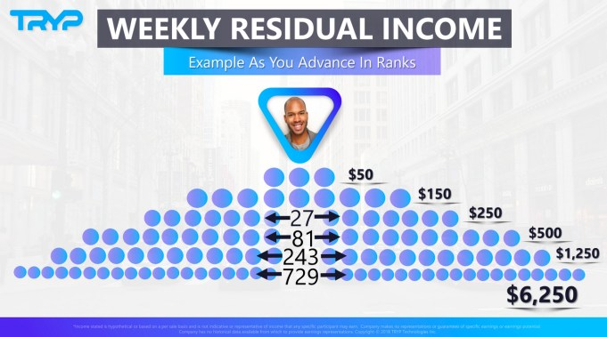 Tryp's weekly residual income