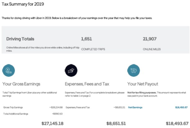Example of Uber's 2019 tax summary