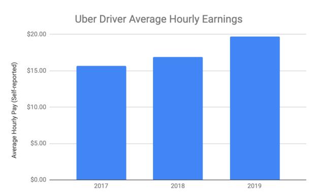 Lyft & Uber Driver Survey 2019: Uber Driver Satisfaction