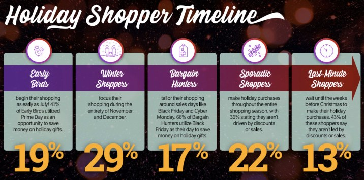 Timeline for when consumers do their holiday shopping