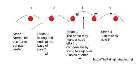 A diagram of trot poles and ground rails spaced to close together for a long strides horse showing how the horse might step over two poles at one time.