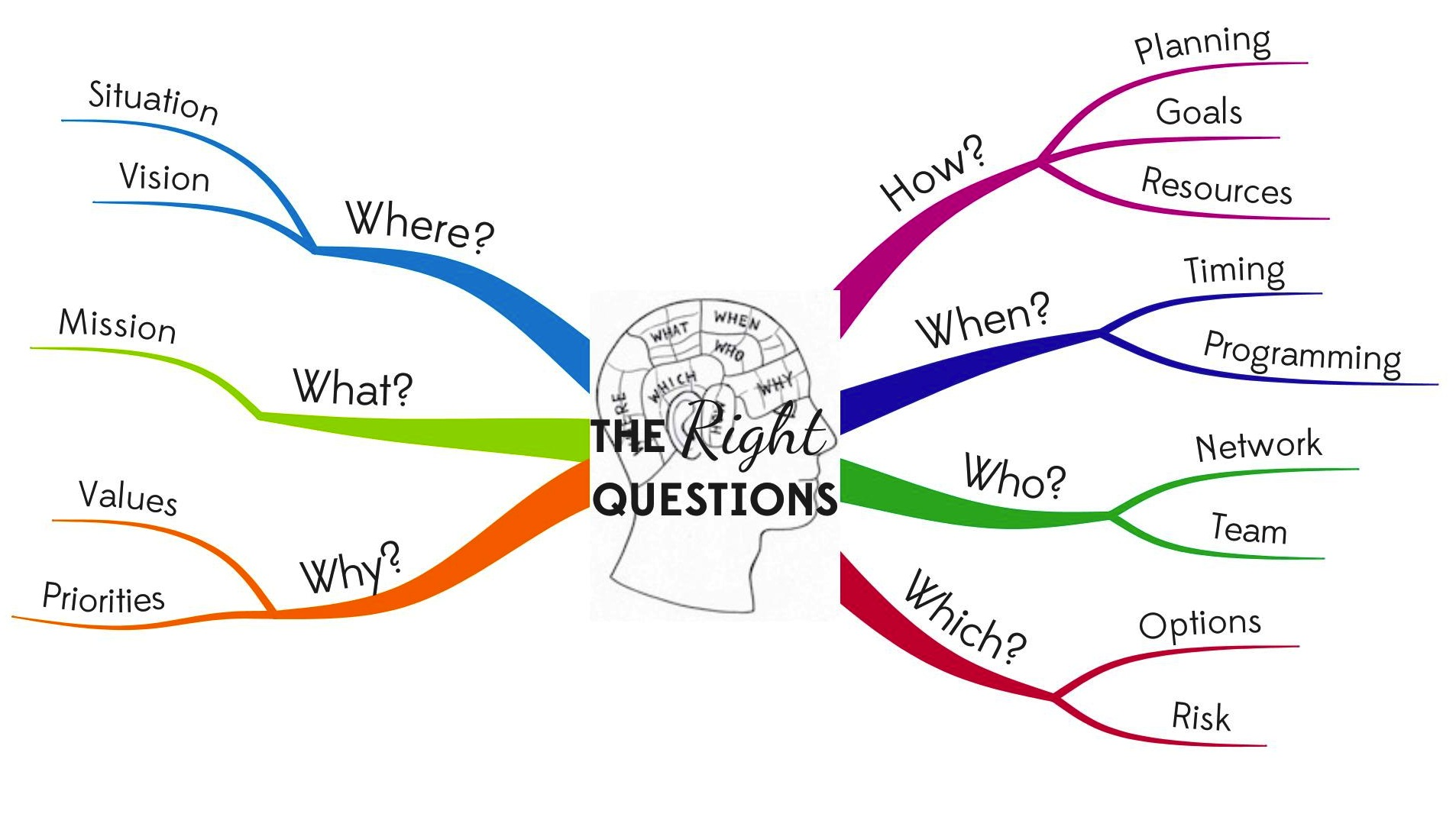 What Is Mind Mapping And Why Should I Use Mind Maps