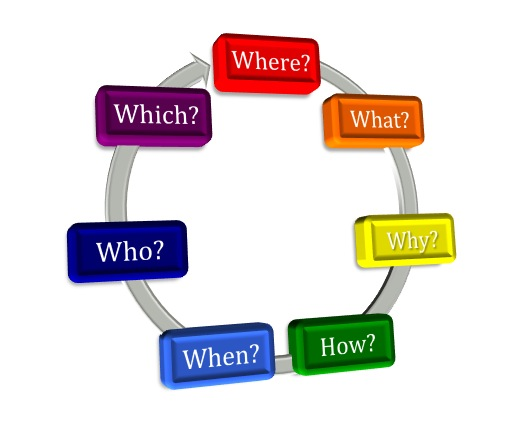 How do you develop a new business system and create a ...