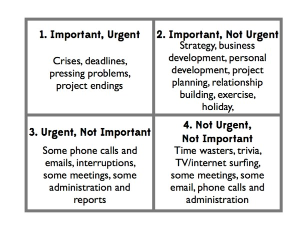 The Right Questions time management